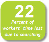 22 - Percent of workers' time lost due to searching
