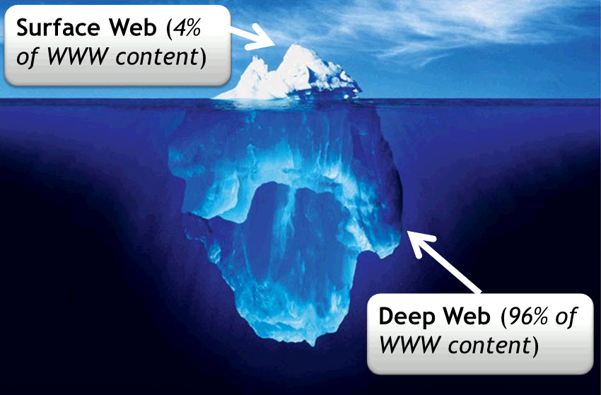 Deep down the conscience of the Hidden Web.
