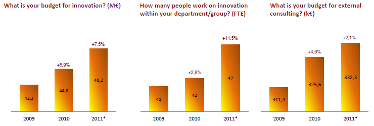 Companies Investing in Innovation